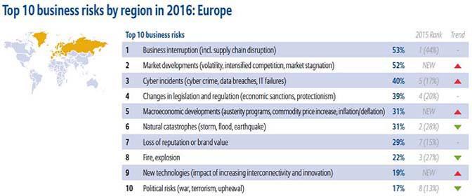 Cybercriminaliteit belangrijkste lange termijnrisico voor bedrijven