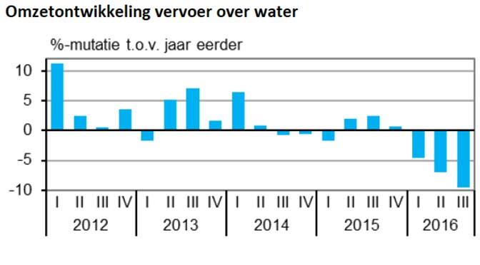 Omzet binnenvaart daalt, tarieven stijgen
