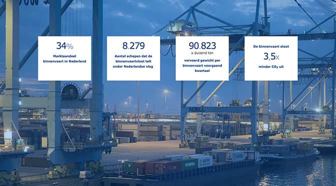 Binnenvaartcijfers vanaf nu op internet