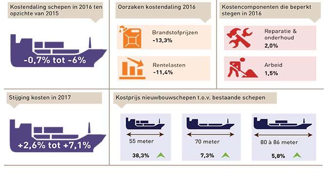 Kosten binnenvaart stijgen na jaren weer
