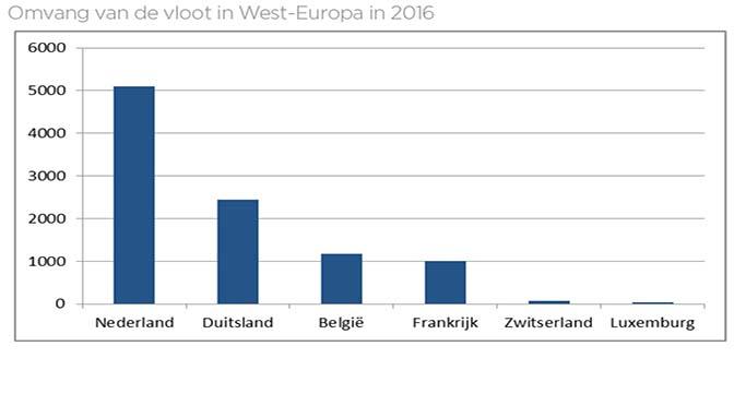 Aantal schepen Europese binnenvaartvloot daalt
