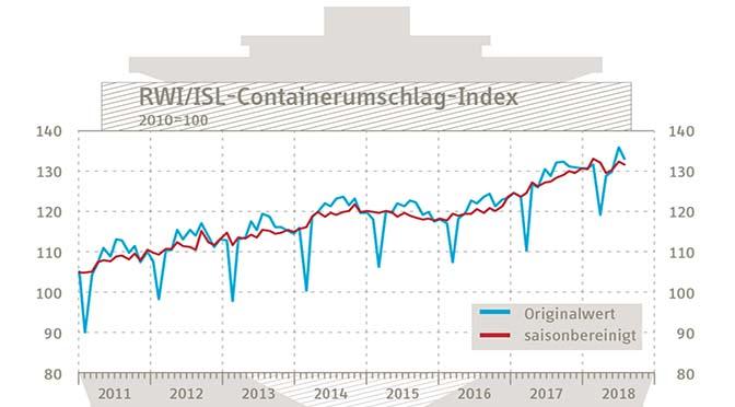 Containeroverslag daalt