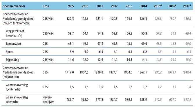Binnenvaart groeit tot en met 2023 het minst