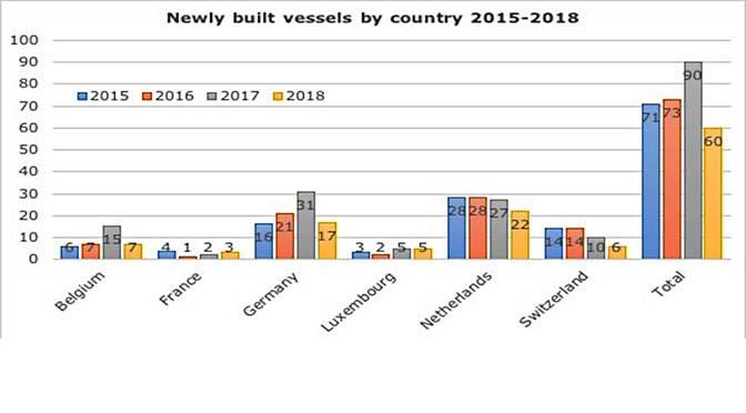 Een derde minder nieuwe schepen gebouwd
