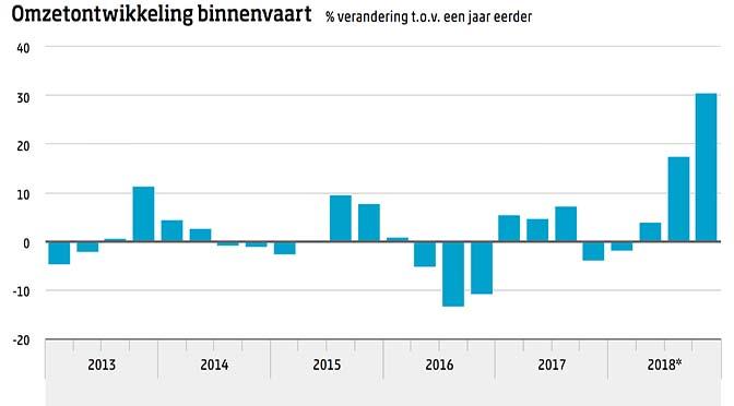 Omzet binnenvaart steeg vorig jaar bijna 13%