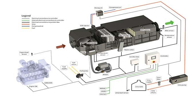 Xeamos zet in op vergroening van bestaande motoren