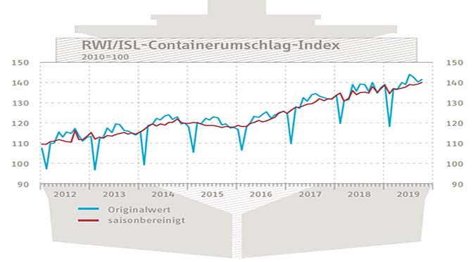 Containeroverslag stijgt, wereldhandel groeit