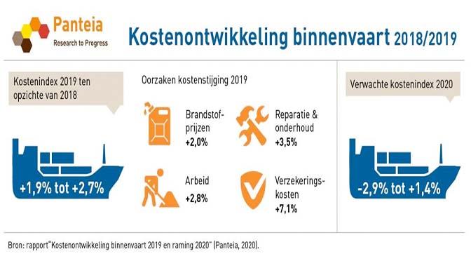 Stabiele kosten voor binnenvaart in 2020