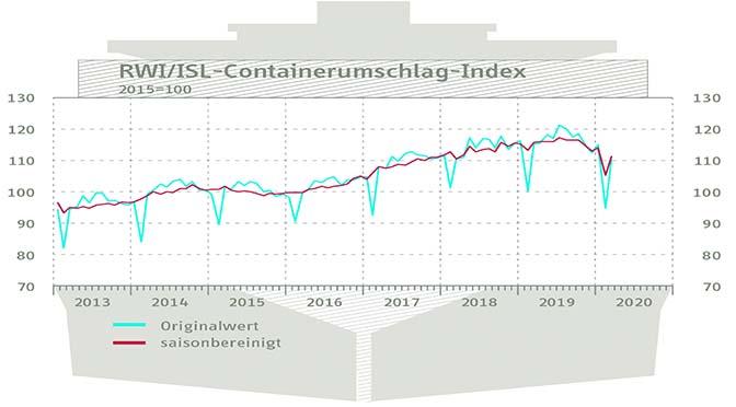 Containeroverslag veert op en daalt nog verder