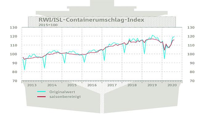 Wereldhandel trekt aan, containeroverslag stijgt