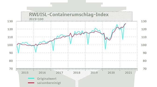 Europese havens stuwen containeroverslag
