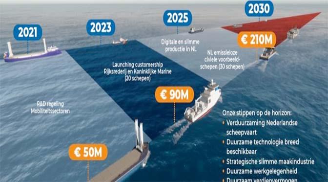 'Maritieme sector zet grote stap in groene toekomst'